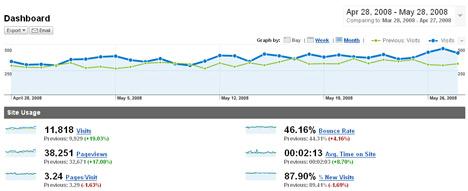 analytics traffic